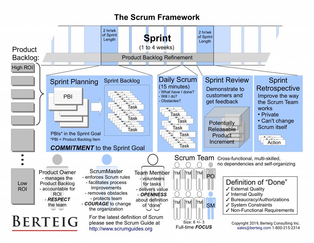 All of Scrum Diagram