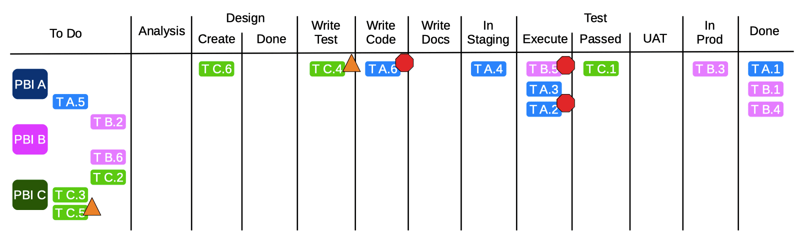 Modified Scrum Board with Colourized Work Items and Symbology
