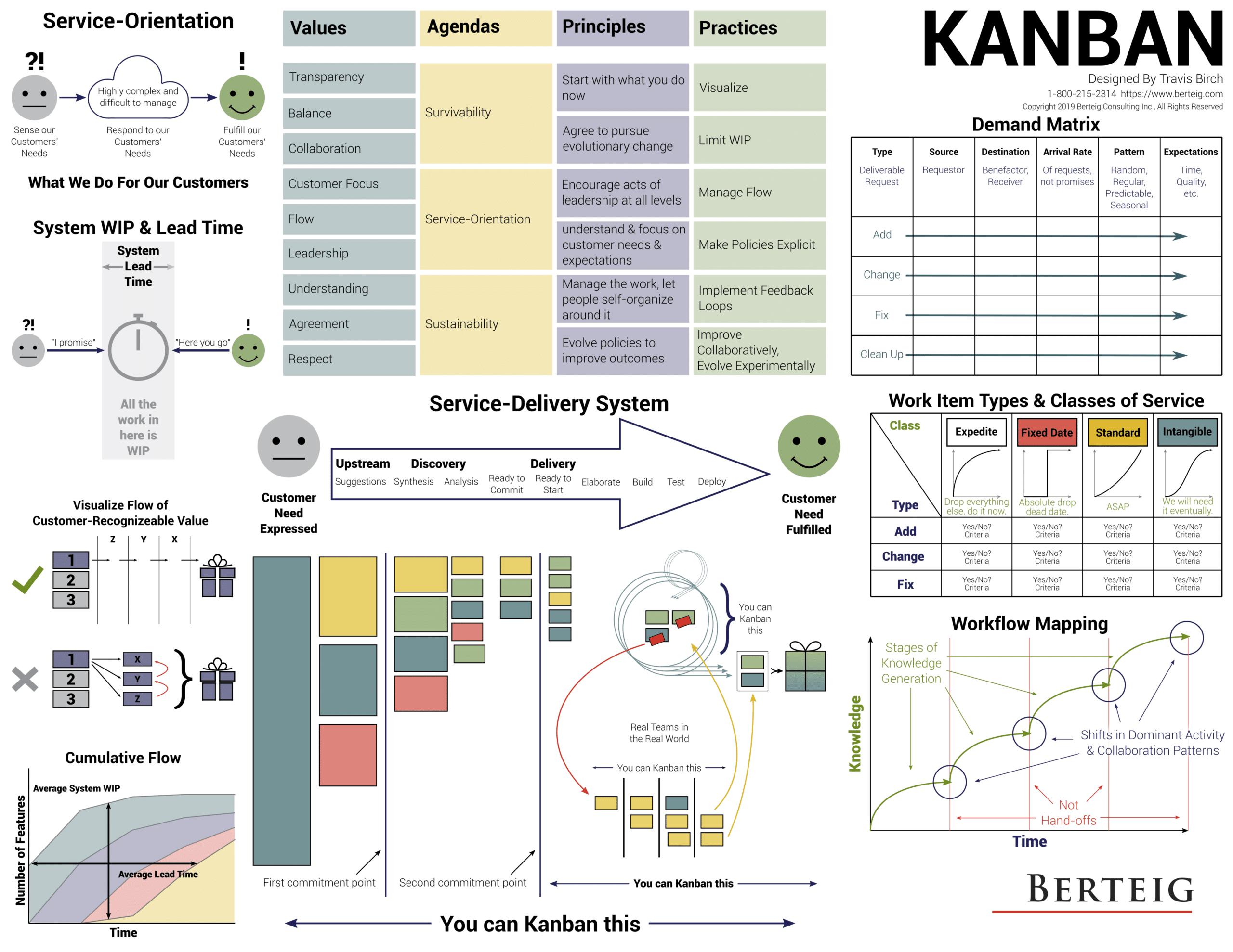 Kanban diagram