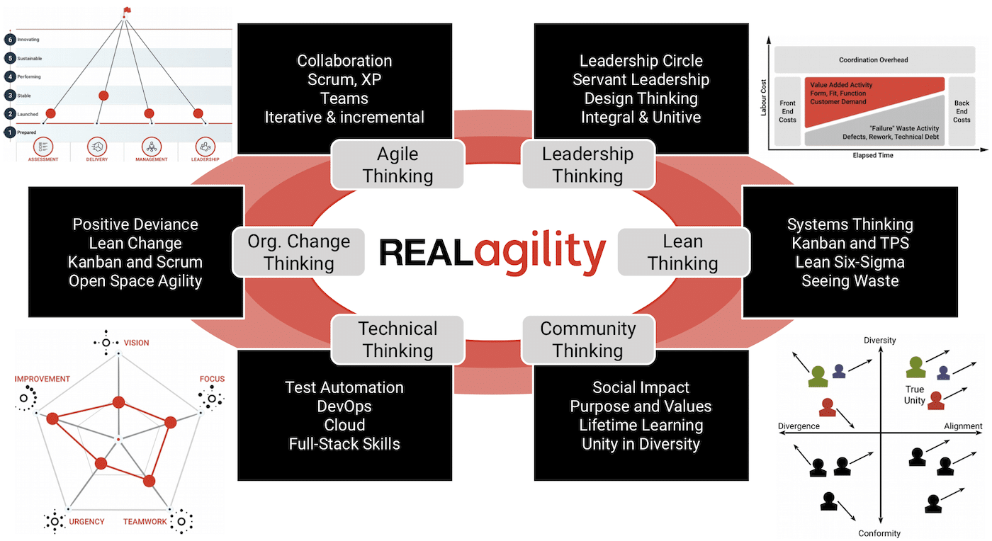 Map of Real Agility - Agile, Leadership, Lean, Community, Technical, Organization Change