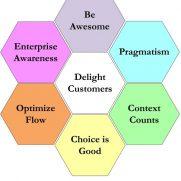 Disciplined Agile - Principles